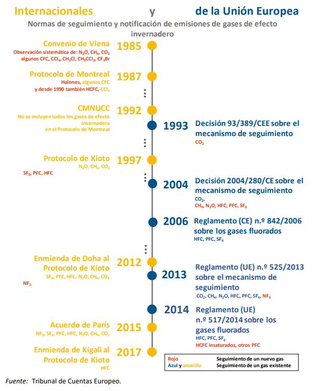 Normas internacionales y de la UE de seguimiento y notificación