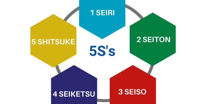El metodo de las 5S's