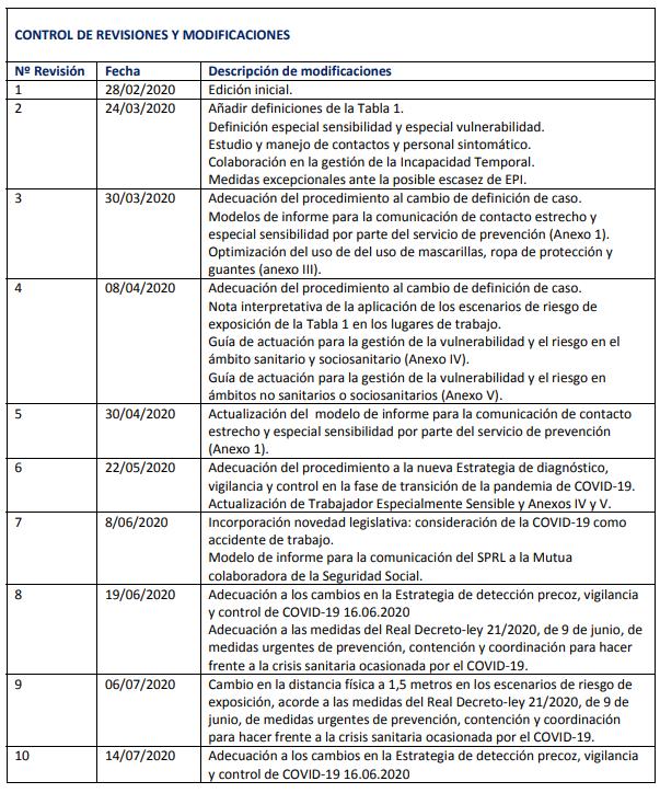 Coronavirus procedimiento actuacion
