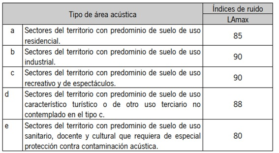 contaminacion acustica