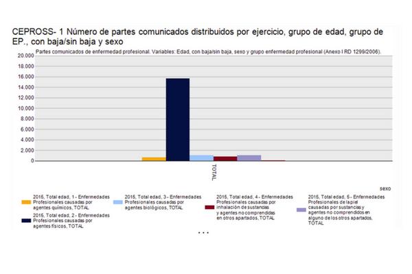 Crepross Nuevo servicio estadístico para las enfermedades profesionales (EEPP)