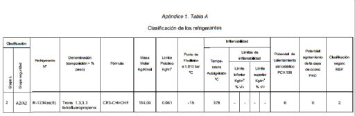 Clasificacion_Refrigerantes34